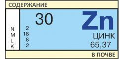 Анализ почвы на Цинк (Zn)