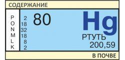 Анализ почвы на Ртуть (Hg)